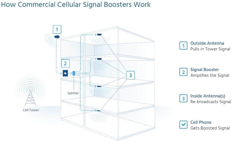 cellular signal booster